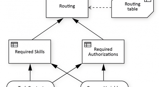 skill-base-routing-drd