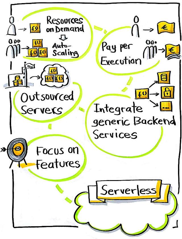 Serverless Infogram