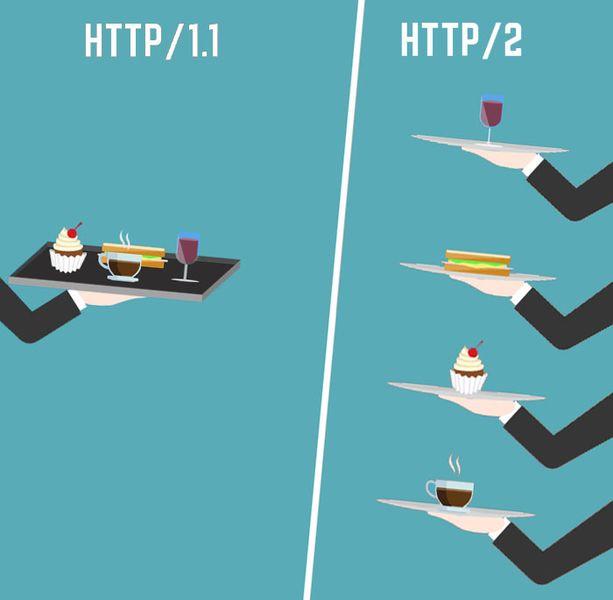 HTTP/2 vs. HTTP/1.1