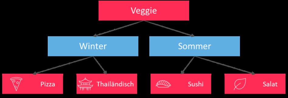 Beispiel für ein Datenmodell in einem Smart-Data-Projekt.