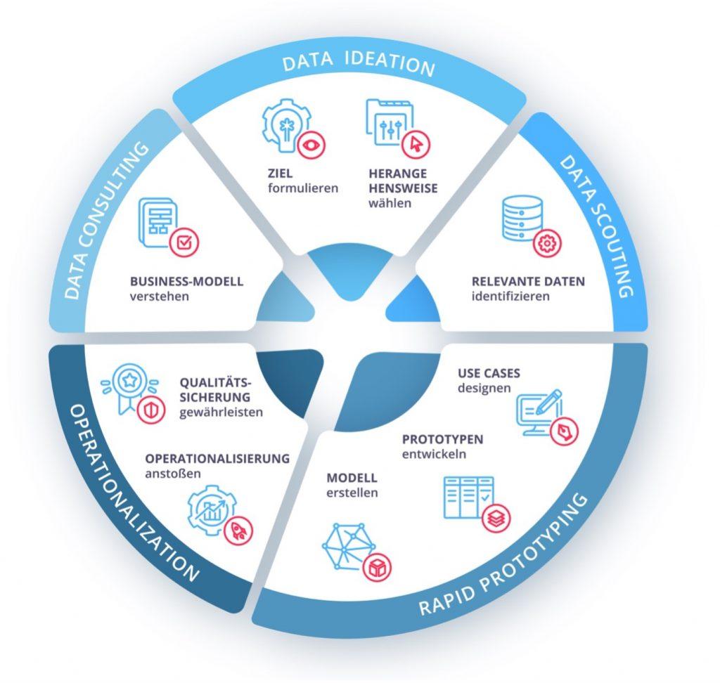 Smart Data und AI Journey: So setzen wir Smart-Data-Projekte um.